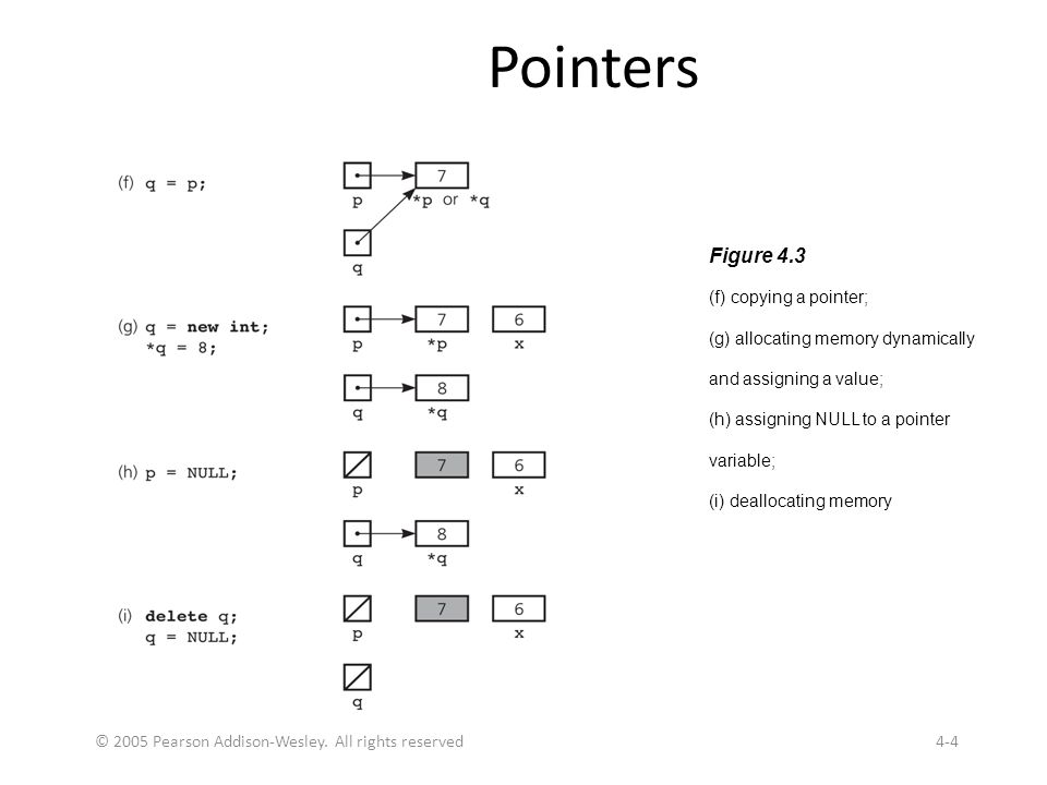 © 2005 Pearson Addison-Wesley. All rights reserved4-4 Pointers Figure 4.3 (f) copying a pointer; (g) allocating memory dynamically and assigning a val