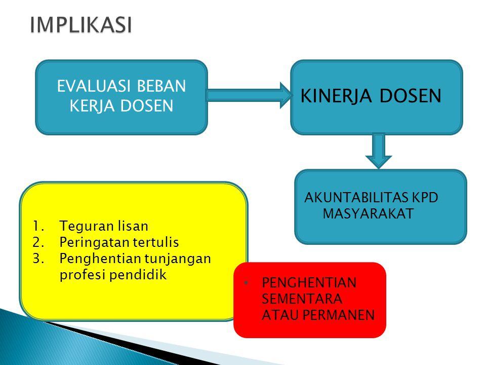 EVALUASI BEBAN KERJA DOSEN KINERJA DOSEN AKUNTABILITAS KPD MASYARAKAT 1.Teguran lisan 2.Peringatan tertulis 3.Penghentian tunjangan profesi pendidik PENGHENTIAN SEMENTARA ATAU PERMANEN