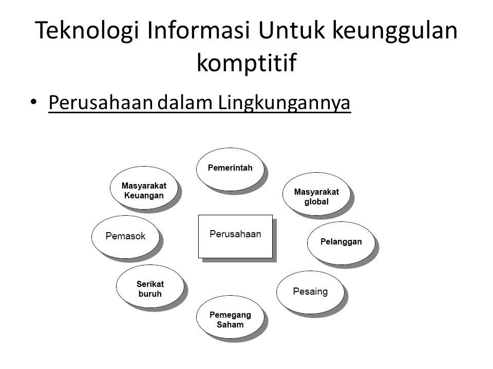 Teknologi Informasi Untuk keunggulan komptitif Perusahaan dalam Lingkungannya
