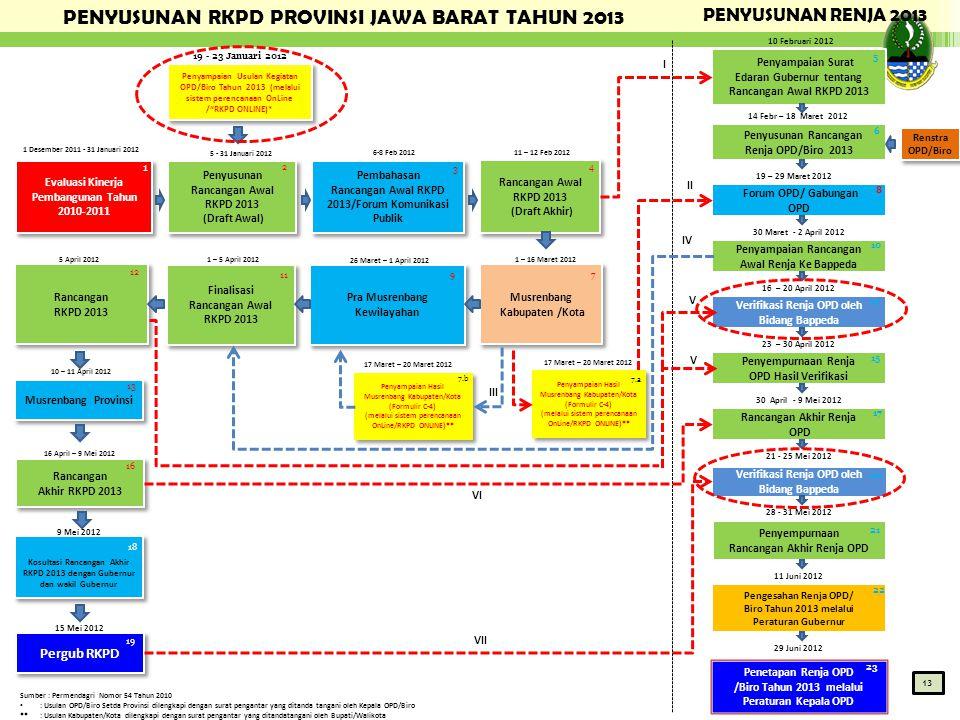 I V III II 29 Juni 2012 11 Juni 2012 28 - 31 Mei 2012 21 - 25 Mei 2012 30 April - 9 Mei 2012 23 – 30 April 2012 16 – 20 April 2012 14 Febr – 18 Maret
