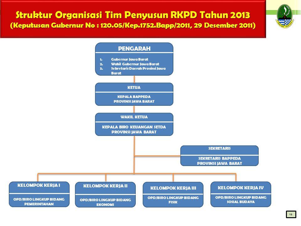 Struktur Organisasi Tim Penyusun RKPD Tahun 2013 (Keputusan Gubernur No : 120.05/Kep.1752.Bapp/2011, 29 Desember 2011) 1616 PENGARAH 1.Gubernur Jawa B