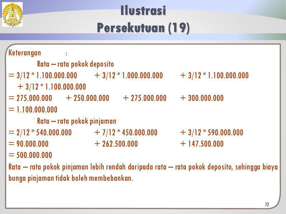 Keterangan: Skedul pokok deposito dan pokok pinjaman. Ilustrasi Persekutuan (18) 71