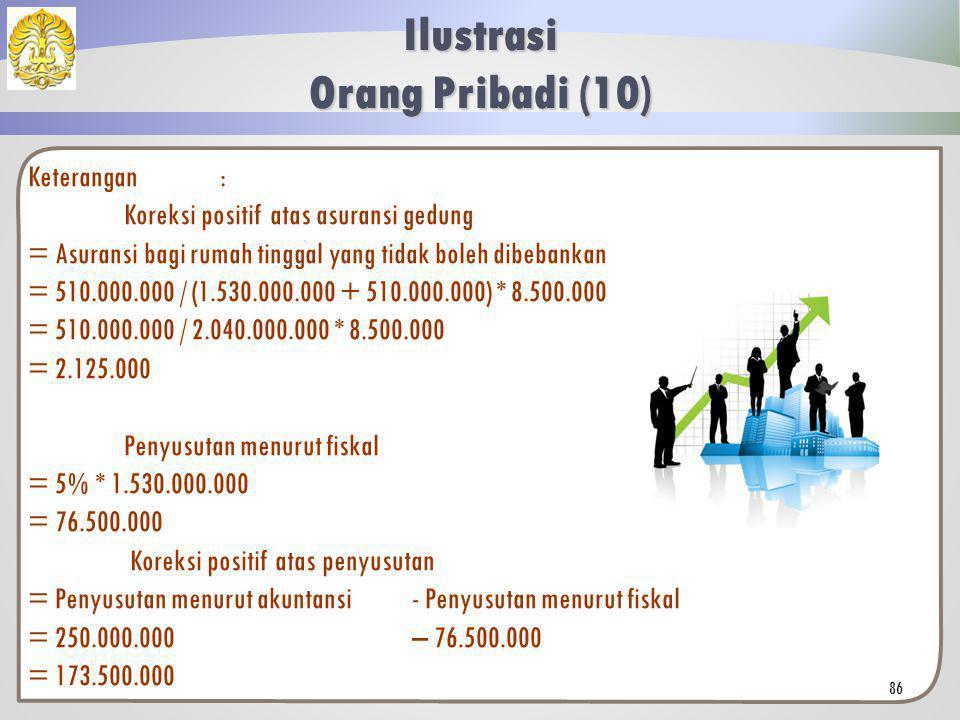 Keterangan: X= 80.750.000 + 15% * X 85% * X= 80.750.000 X= 95.000.000 Di mana X merupakan beban honorarium itu sendiri.