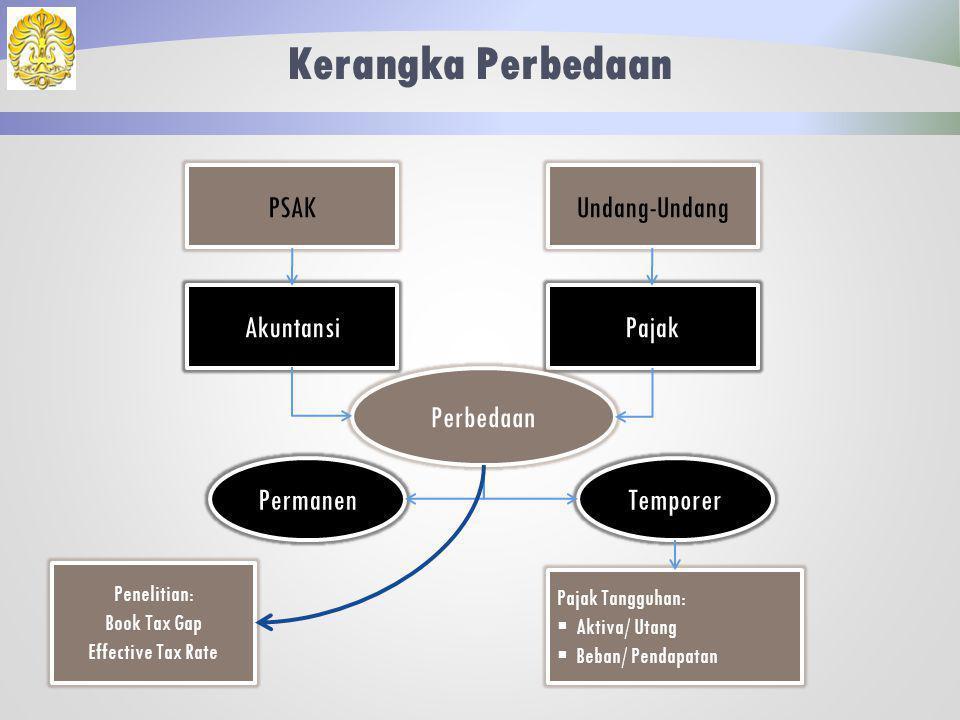 Latar Belakang Perbedaan Akuntansi dan pajak ditetapkan oleh otoritas yang berbeda dan dengan tujuan yang berbeda. Perbedaan antara akuntansi dan paja