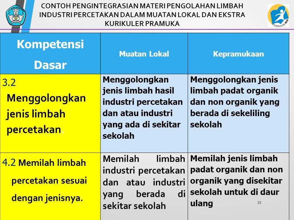 Latihan 2 Buat analisis keterkaitan KI, KD, Indikator Pencapaian Kompetensi dan Materi seperti contoh di atas dari pasangan KD-3 dan KD-4.