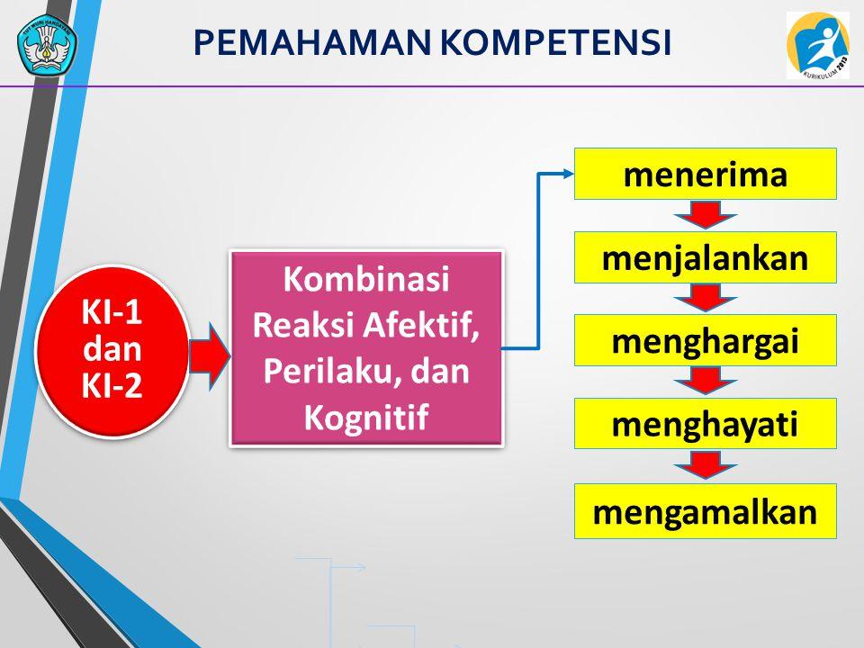 GRADASI PERILAKU (TAKSONOMI) PADA KUR 2013 Analyzing Evaluating Organizing/ Internalizing Characterizing/ Actualizing Associating Communicating Knowledge (Bloom) Skill (Dyers) Attitude (Krathwohl) Creating Analyzing Evaluating Knowledge (Bloom) Kurikulum 2006Kurikulum 2013 Perluasan dan pendalaman taksonomi dalam proses pencapaian kompetensi