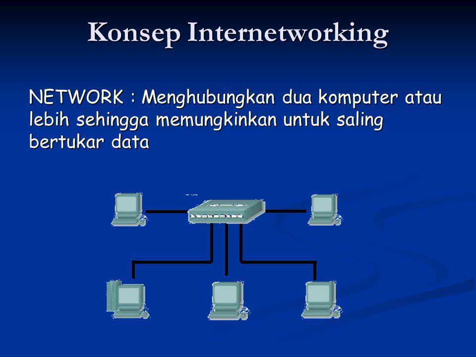 Konsep Internetworking NETWORK : Menghubungkan dua komputer atau lebih sehingga memungkinkan untuk saling bertukar data