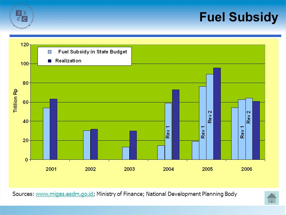 Fuel Subsidy Sources: www.migas.esdm.go.id; Ministry of Finance; National Development Planning Bodywww.migas.esdm.go.id