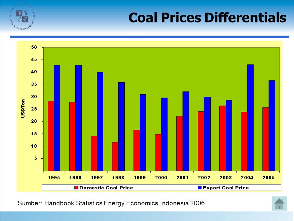 Coal Prices Differentials Sumber: Handbook Statistics Energy Economics Indonesia 2006