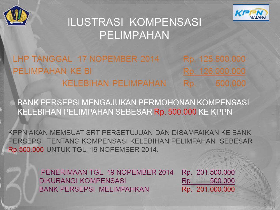 ILUSTRASI KOMPENSASI PELIMPAHAN LHP TANGGAL 17 NOPEMBER 2014 Rp. 125.500.000 PELIMPAHAN KE BI Rp. 126.000.000 KELEBIHAN PELIMPAHANRp. 500.000 MALANG B