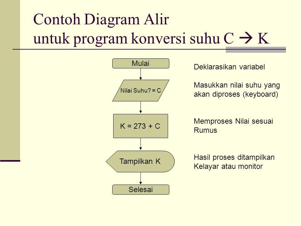 Contoh Diagram Alir untuk program konversi suhu C  K Mulai Nilai Suhu? = C K = 273 + C Tampilkan K Selesai Deklarasikan variabel Masukkan nilai suhu