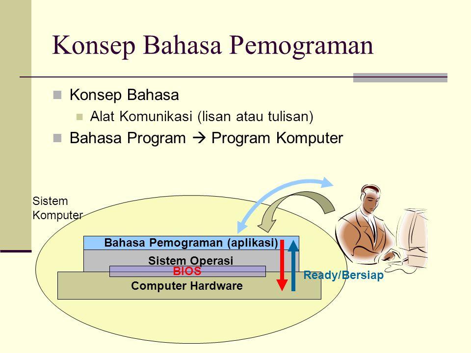 Konsep Bahasa Pemograman Konsep Bahasa Alat Komunikasi (lisan atau tulisan) Bahasa Program  Program Komputer Computer Hardware Sistem Operasi Bahasa