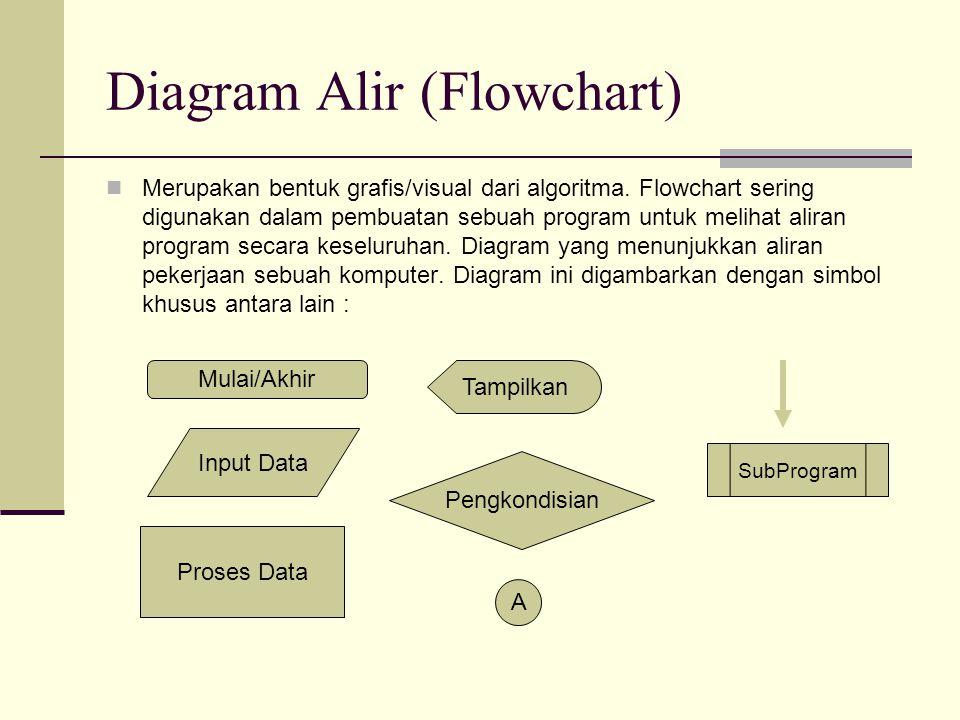 Diagram Alir (Flowchart) Merupakan bentuk grafis/visual dari algoritma. Flowchart sering digunakan dalam pembuatan sebuah program untuk melihat aliran