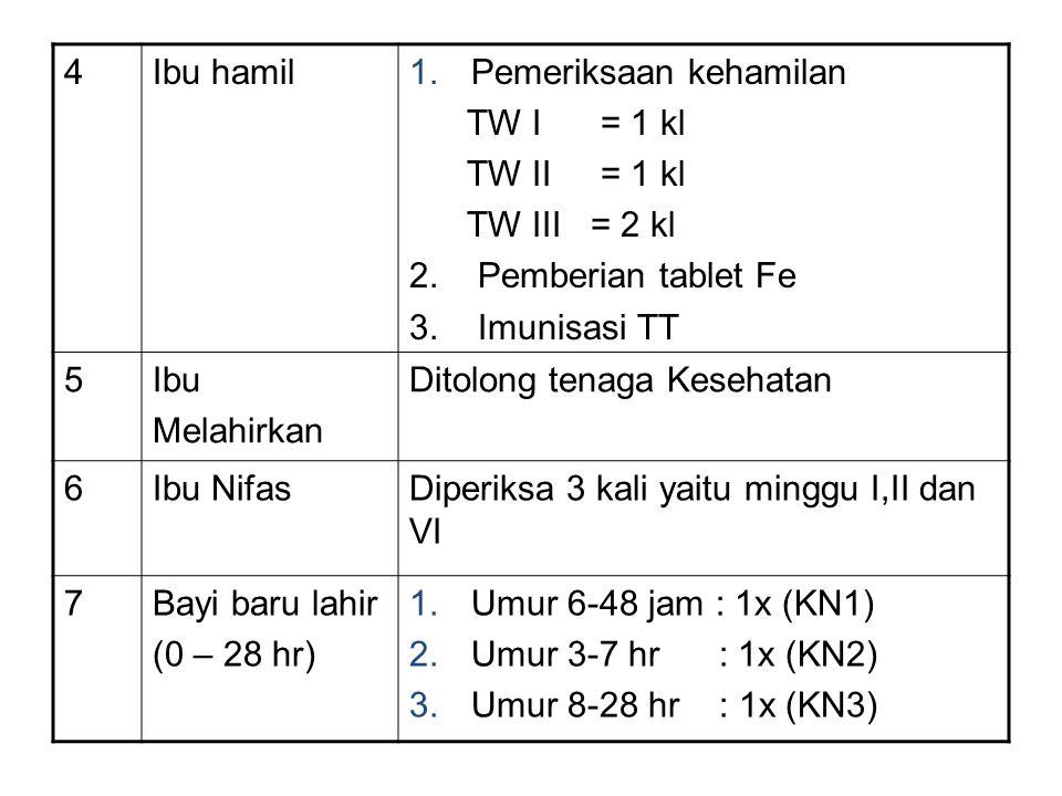 4Ibu hamil1.Pemeriksaan kehamilan TW I = 1 kl TW II = 1 kl TW III = 2 kl 2. Pemberian tablet Fe 3. Imunisasi TT 5Ibu Melahirkan Ditolong tenaga Keseha