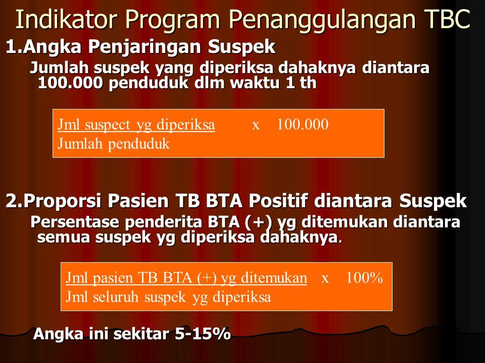 Indikator Program Penanggulangan TBC 1.Angka Penjaringan Suspek Jumlah suspek yang diperiksa dahaknya diantara 100.000 penduduk dlm waktu 1 th Jumlah