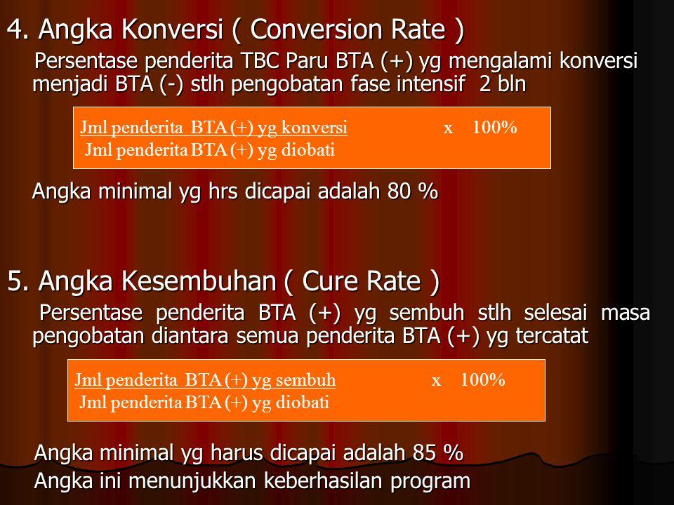 4. Angka Konversi ( Conversion Rate ) Persentase penderita TBC Paru BTA (+) yg mengalami konversi menjadi BTA (-) stlh pengobatan fase intensif 2 bln
