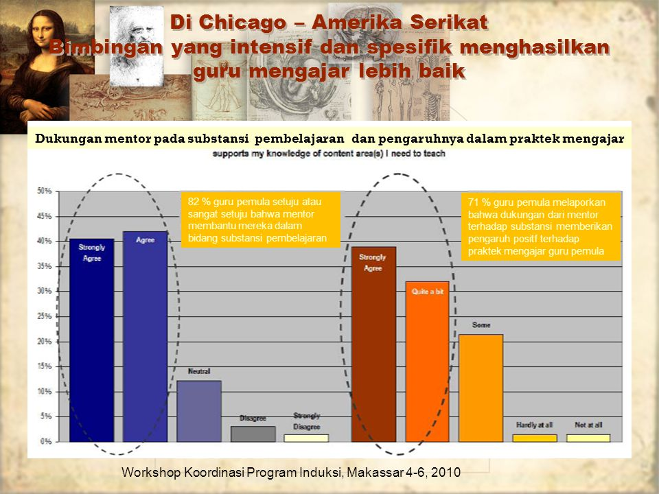 Di Chicago – Amerika Serikat Bimbingan yang intensif dan spesifik menghasilkan guru mengajar lebih baik Workshop Koordinasi Program Induksi, Makassar
