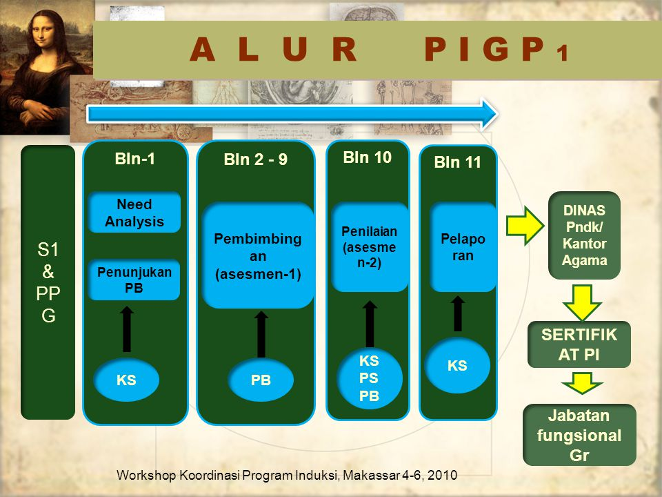 Bln-1 Bln 11 Bln 2 - 9 Bln 10 A L U R P I G P 1 Workshop Koordinasi Program Induksi, Makassar 4-6, 2010 S1 & PP G Need Analysis Pelapo ran Pembimbing