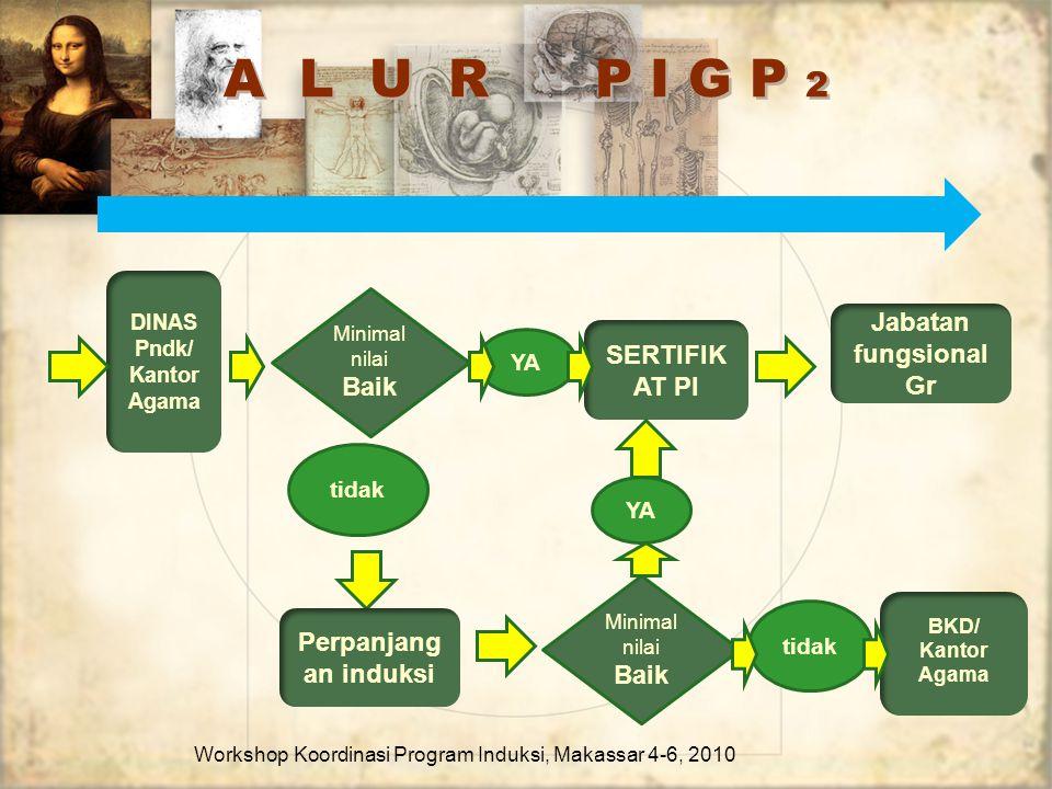 A L U R P I G P 2 Workshop Koordinasi Program Induksi, Makassar 4-6, 2010 Jabatan fungsional Gr SERTIFIK AT PI DINAS Pndk/ Kantor Agama Minimal nilai