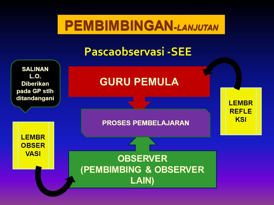 Pascaobservasi -SEE OBSERVER (PEMBIMBING & OBSERVER LAIN) GURU PEMULA LEMBR OBSER VASI LEMBR REFLE KSI PROSES PEMBELAJARAN SALINAN L.O. Diberikan pada