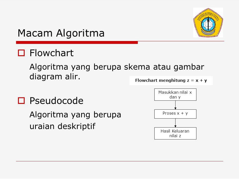 Simbol flowchart (1) SIMBOLKEGUNAAN 1.proses perhitungan/pengubahan harga 2.