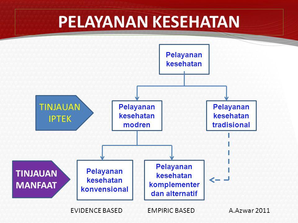 PENGOBATAN TRADISIONAL Permenkes RI Nomor :1109/MENKES/PER/IX/2007 PENGOBATAN TRADISIONAL ADALAH PENGOBATAN NON-KONVENSIONAL UNTUK MENINGKATKAN DERAJAT KESEHATAN MASYARAKAT MELIPUTI UPAYA PROMOTIF, PREVENTIF, KURATIF DAN REHABILITATIF YANG DIPEROLEH MELALUI PENDIDIKAN TERSTRUKTUR DENGAN KUALITAS, KEAMANAN DAN EFEKTIFITAS YANG TINGGI YANG BERLANDASKAN ILMU PENGETAHUAN BIOMEDIK, YANG BELUM DITERIMA DALAM KEDOKTERAN KONVENSIONAL