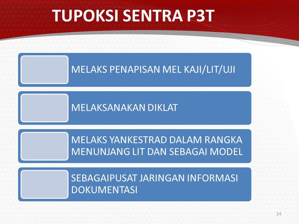 SENTRA P3T Suatu wadah/laboratorium untuk : Pengkajian/Pengujian/Penelitian Pendidikan Pelatihan Pelayanan tentang obat dan cara pengobatan tradisional DIT BINA KESEHATAN KOMUNITAS25