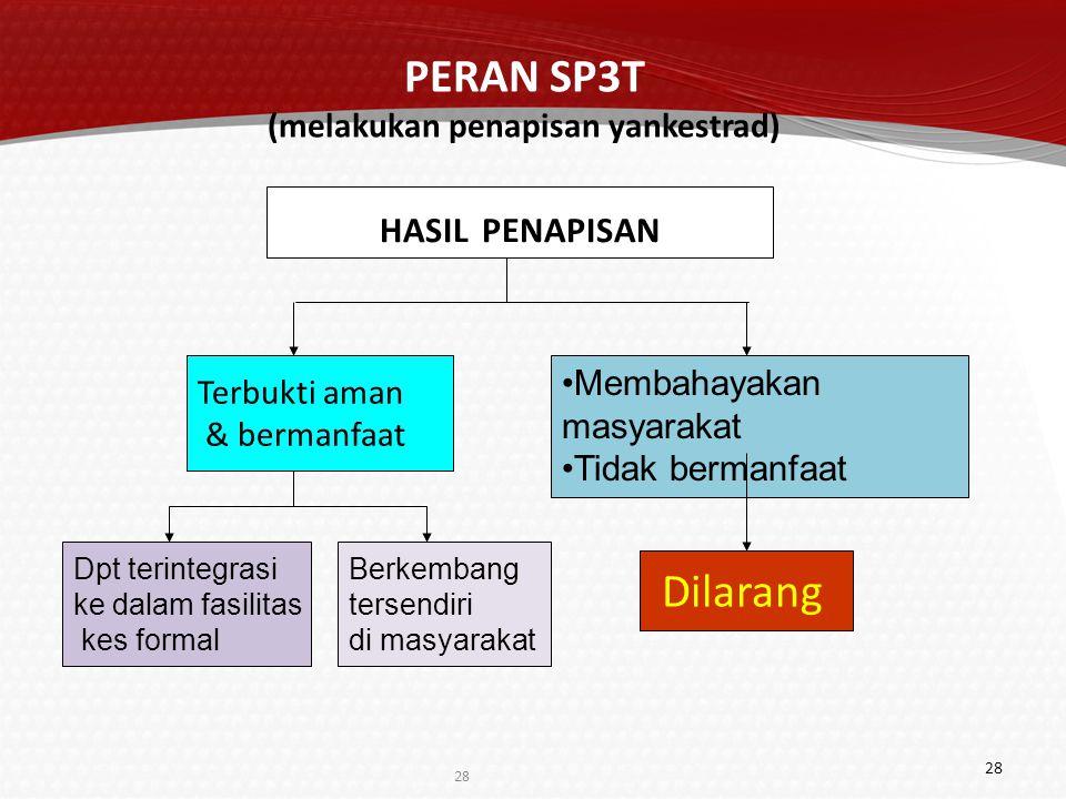 SP3T : 1.MEDAN 2.PALEMBANG 3.JAKARTA 4.BANDUNG 5.SEMARANG 6.YOGYA 7.SURABAYA 8.DENPASAR 9.MAKASSAR 10.KENDARI 11.MANADO 12.MATARAM 13.AMBON BKTM (Es.