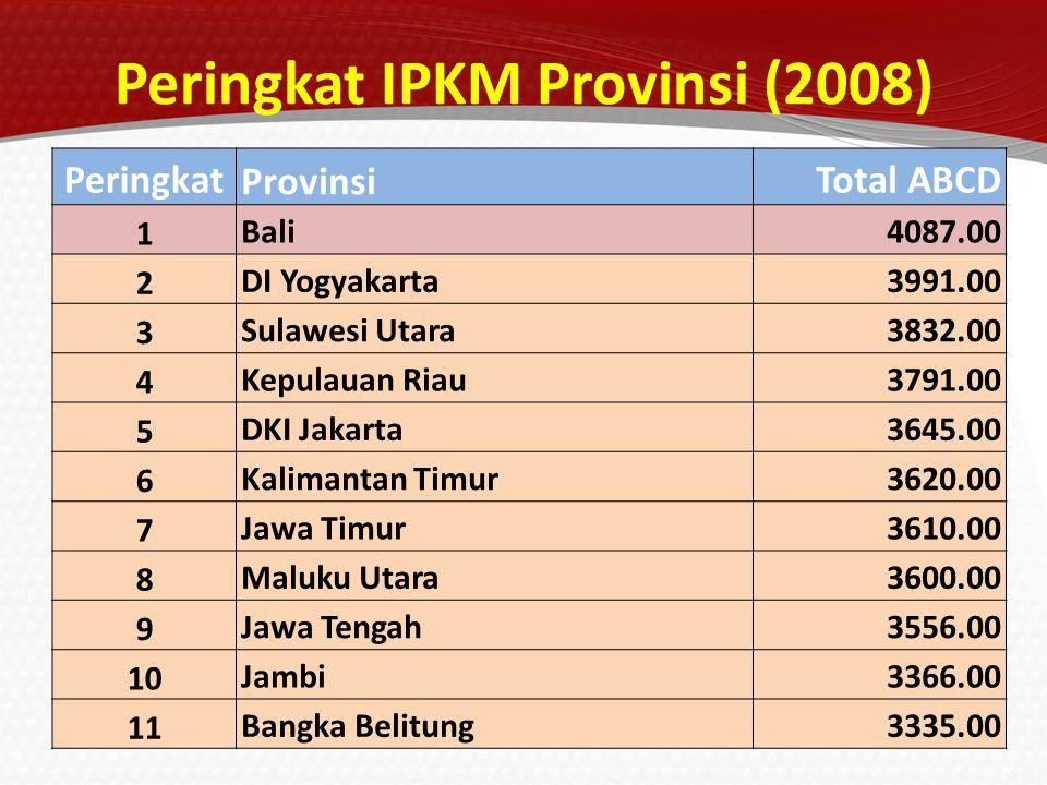 Peringkat Provinsi Total ABCD 12 Sumatra Selatan3316.00 13 Jawa Barat3282.00 14 Sumatra Utara3277.00 15 Lampung3235.00 16 Maluku2997.00 17 Bengkulu2994.00 18 Riau2974.00 19 Sumatra Barat2914.00 20 Sulawesi Tenggara2889.00 21 Banten2851.00 22 Sulawesi Selatan2799.00 Peringkat IPKM Provinsi (2008)