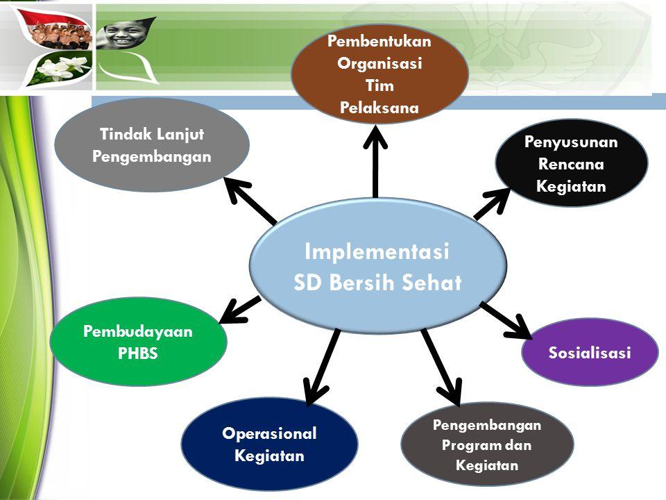 Implementasi SD Bersih Sehat Pengembangan Program dan Kegiatan Operasional Kegiatan Sosialisasi Penyusunan Rencana Kegiatan Pembentukan Organisasi Tim