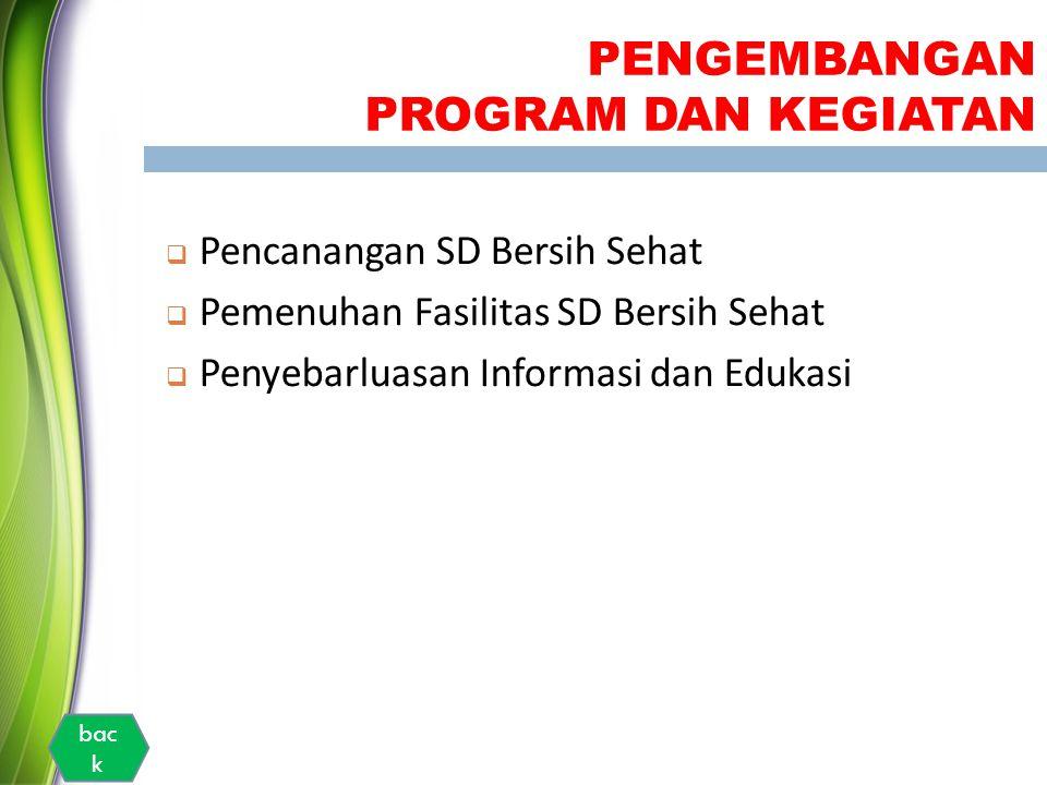 PENGEMBANGAN PROGRAM DAN KEGIATAN  Pencanangan SD Bersih Sehat  Pemenuhan Fasilitas SD Bersih Sehat  Penyebarluasan Informasi dan Edukasi bac k