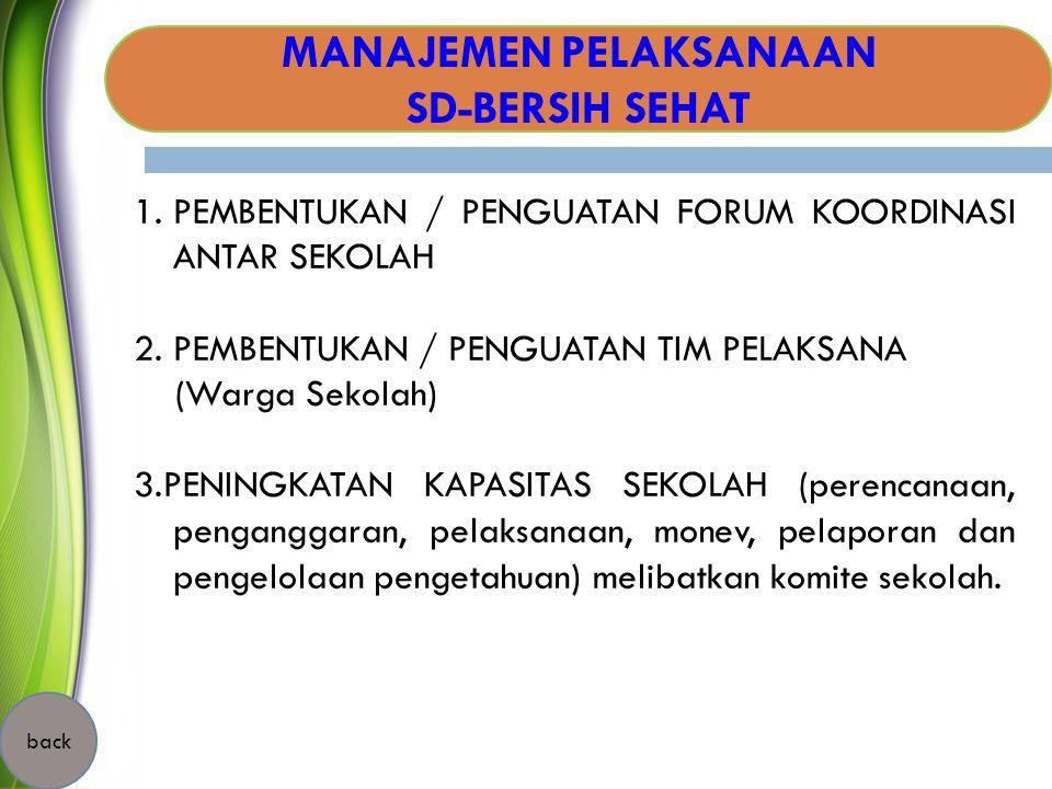 MANAJEMEN PELAKSANAAN SD-BERSIH SEHAT 1.PEMBENTUKAN / PENGUATAN FORUM KOORDINASI ANTAR SEKOLAH 2. PEMBENTUKAN / PENGUATAN TIM PELAKSANA (Warga Sekolah
