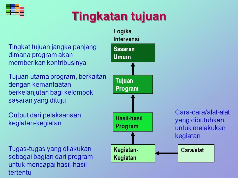 Tingkatan tujuan Logika Intervensi Sasaran Umum Tujuan Program Hasil-hasil Program Kegiatan- Kegiatan Cara/alat Cara-cara/alat-alat yang dibutuhkan un