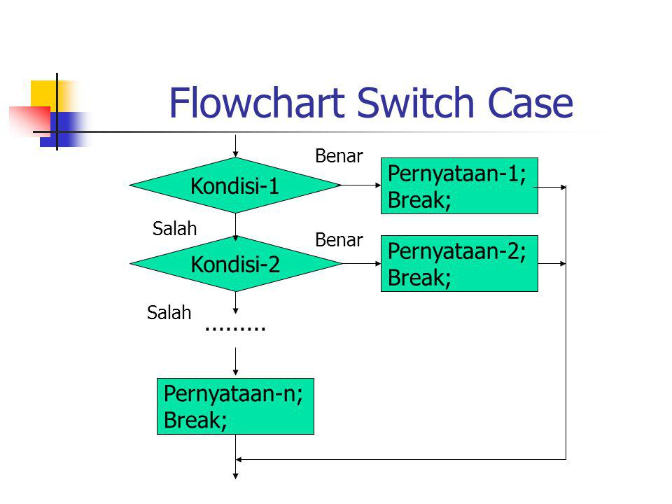 Flowchart Switch Case Pernyataan-1; Break; Pernyataan-n; Break; Pernyataan-2; Break; Kondisi-1 Kondisi-2......... Benar Salah