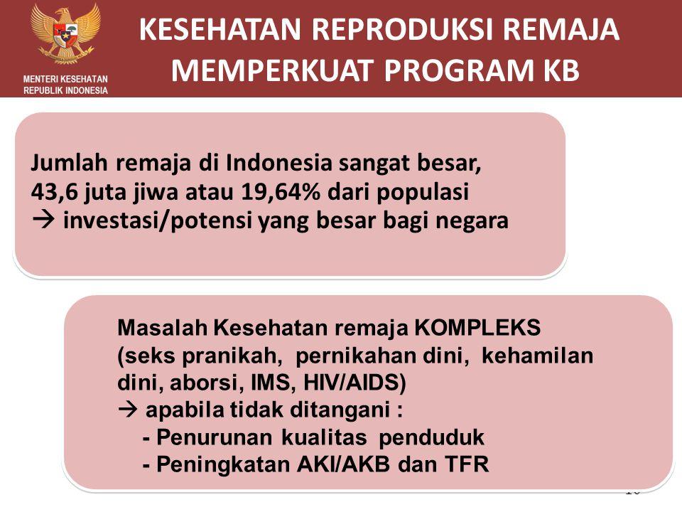 Jumlah remaja di Indonesia sangat besar, 43,6 juta jiwa atau 19,64% dari populasi  investasi/potensi yang besar bagi negara KESEHATAN REPRODUKSI REMA