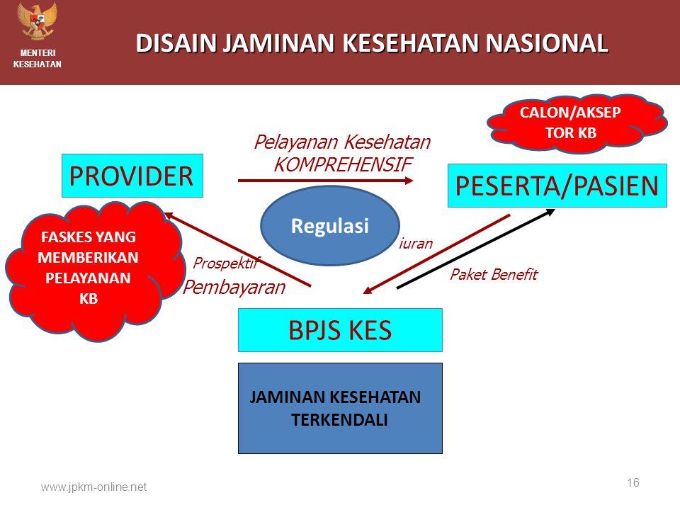 www.jpkm-online.net DISAIN JAMINAN KESEHATAN NASIONAL PROVIDER PESERTA/PASIEN BPJS KES Pelayanan Kesehatan KOMPREHENSIF Prospektif Pembayaran iuran Pa