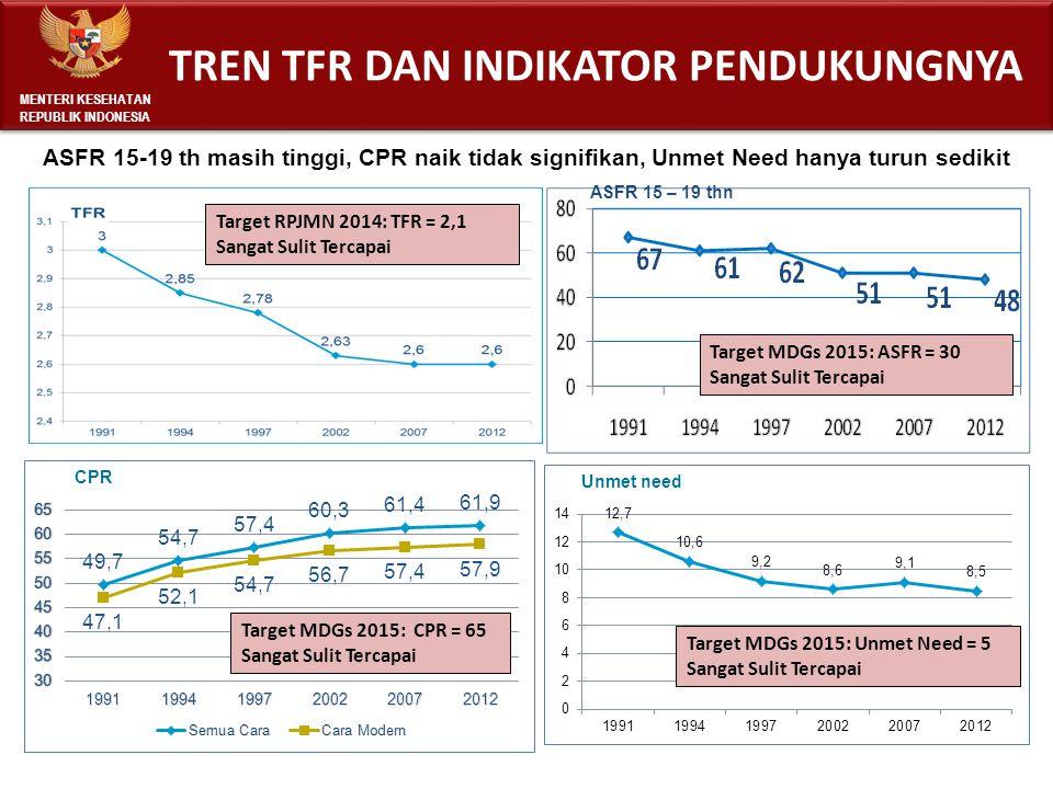 Sumber: BPS, SDKI 1991 - 2012 Target MDGs 2015: CPR = 65 Sangat Sulit Tercapai Target MDGs 2015: Unmet Need = 5 Sangat Sulit Tercapai Target MDGs 2015