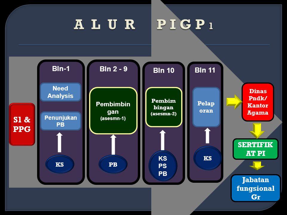 Bln-1 Bln 11 Bln 2 - 9 Bln 10 S1 & PPG Need Analysis Pelap oran Pembimbin gan (asesmn-1) Pembim bingan (asesmn-2) Jabatan fungsional Gr KSPB Penunjukan PB KS PS PB KS SERTIFIK AT PI Dinas Pndk/ Kantor Agama