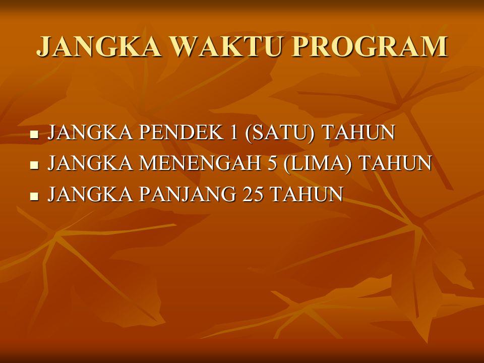 JANGKA WAKTU PROGRAM JANGKA PENDEK 1 (SATU) TAHUN JANGKA PENDEK 1 (SATU) TAHUN JANGKA MENENGAH 5 (LIMA) TAHUN JANGKA MENENGAH 5 (LIMA) TAHUN JANGKA PA