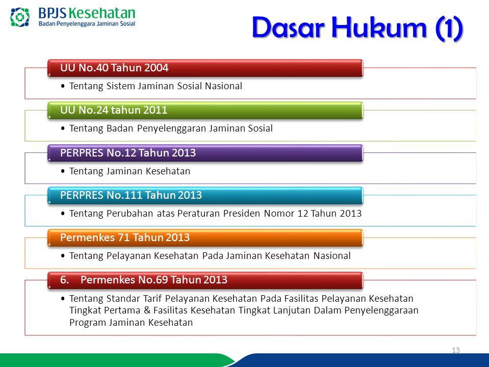 Dasar Hukum (1) Tentang Sistem Jaminan Sosial Nasional UU No.40 Tahun 2004 Tentang Badan Penyelenggaran Jaminan Sosial UU No.24 tahun 2011 Tentang Jam