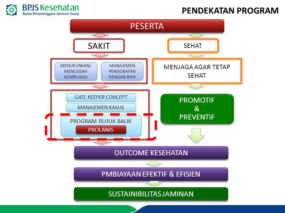 FAKES TINGKAT PERTAMA BPJS CENTER/ POJOK PRB FASKES TINGKAT LANJUTAN IFRS/APOTEK MEKANISME PELAYANAN PROGRAM RUJUK BALIK PESERTA SURAT RUJUKAN SEP (SURAT ELIGIBILITAS PESERTA) PELAYANAN SPESIALIS/ SUB SPESIALIS DIAGNOSA PENYAKIT KRONIS YA KONDISI STABIL .