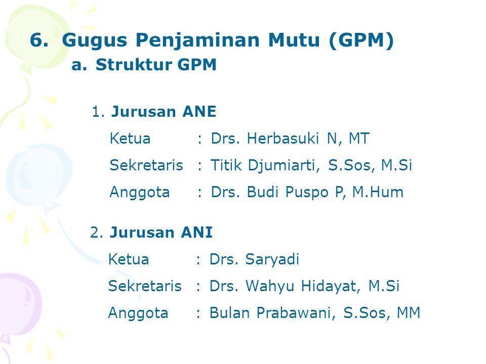 6.Gugus Penjaminan Mutu (GPM) a.Struktur GPM 1. Jurusan ANE Ketua:Drs. Herbasuki N, MT Sekretaris:Titik Djumiarti, S.Sos, M.Si Anggota:Drs. Budi Puspo