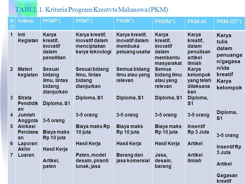 TABEL 1. Kriteria Program Kreatvts Mahasswa (PKM) NONO KriteriaPKMP*)PKMT*)PKMK*) PKMM*)PKM-AIPKM-GT*) 12345671234567 Inti Kegiatan Materi kegiatan St