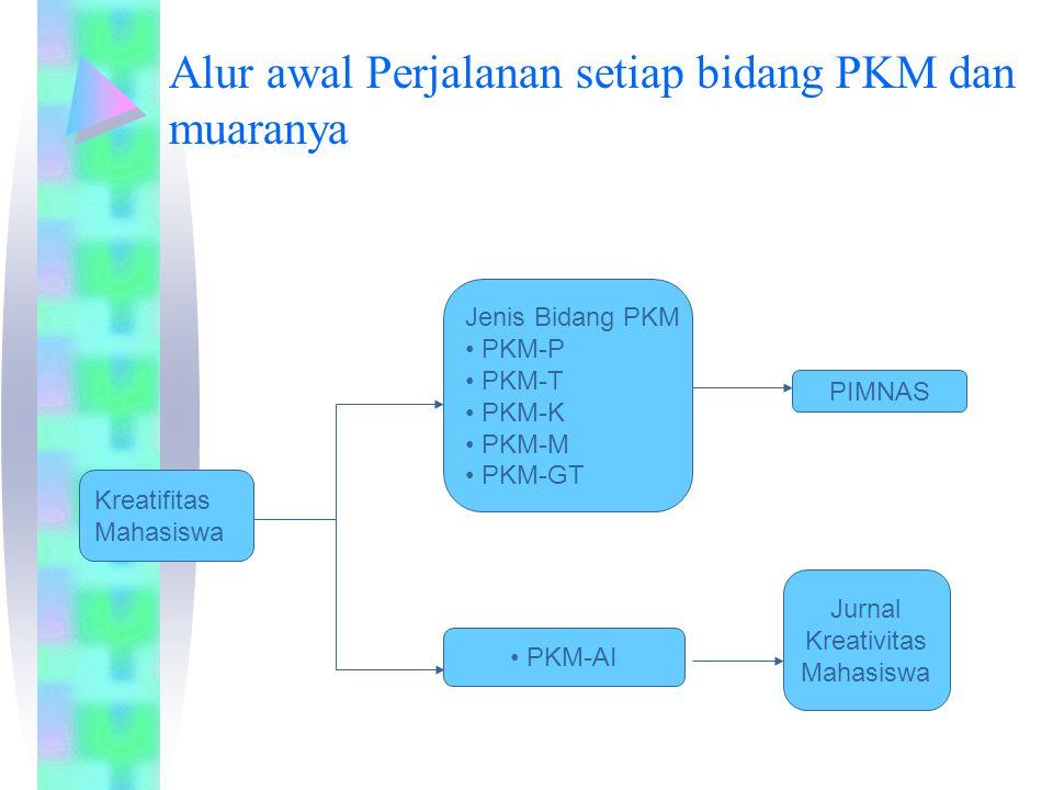 Alur awal Perjalanan setiap bidang PKM dan muaranya Kreatifitas Mahasiswa Jenis Bidang PKM PKM-P PKM-T PKM-K PKM-M PKM-GT PKM-AI PIMNAS Jurnal Kreativ