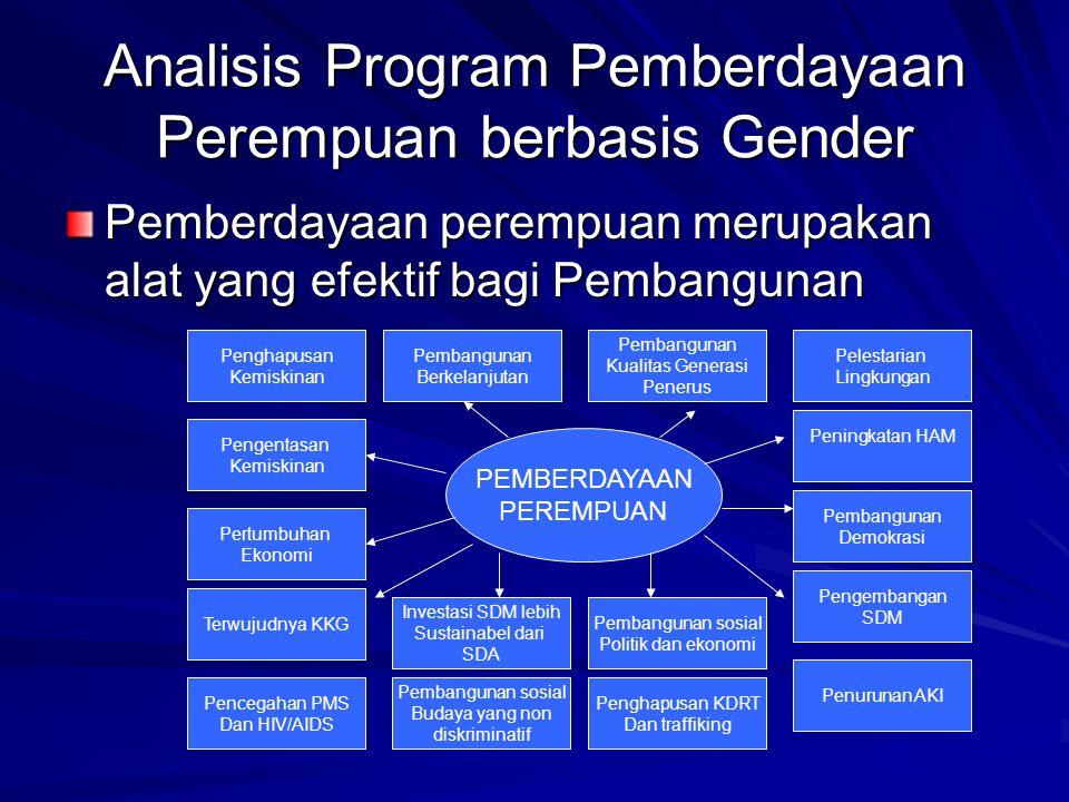 Analisis Program Pemberdayaan Perempuan berbasis Gender Pemberdayaan perempuan merupakan alat yang efektif bagi Pembangunan PEMBERDAYAAN PEREMPUAN Penghapusan Kemiskinan Pembangunan Berkelanjutan Pembangunan Kualitas Generasi Penerus Pelestarian Lingkungan Peningkatan HAM Pembangunan Demokrasi Pengembangan SDM Penurunan AKI Pengentasan Kemiskinan Pertumbuhan Ekonomi Terwujudnya KKG Pencegahan PMS Dan HIV/AIDS Investasi SDM lebih Sustainabel dari SDA Pembangunan sosial Budaya yang non diskriminatif Pembangunan sosial Politik dan ekonomi Penghapusan KDRT Dan traffiking