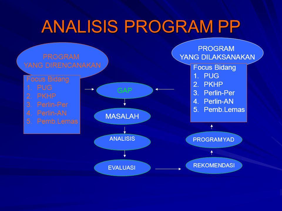 ANALISIS PROGRAM PP PROGRAM YANG DILAKSANAKAN PROGRAM YANG DIRENCANAKAN Focus Bidang 1.PUG 2.PKHP 3.Perlin-Per 4.Perlin-AN 5.Pemb.Lemas GAP MASALAH Focus Bidang 1.PUG 2.PKHP 3.Perlin-Per 4.Perlin-AN 5.Pemb.Lemas ANALISIS EVALUASI REKOMENDASI PROGRAM YAD