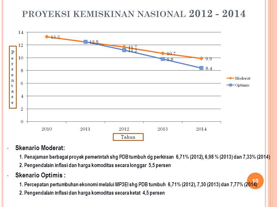 PROYEKSI KEMISKINAN NASIONAL 2012 - 2014 10 Skenario Moderat: 1. Penajaman berbagai proyek pemerintah shg PDB tumbuh dg perkiraan 6,71% (2012), 6,98 %
