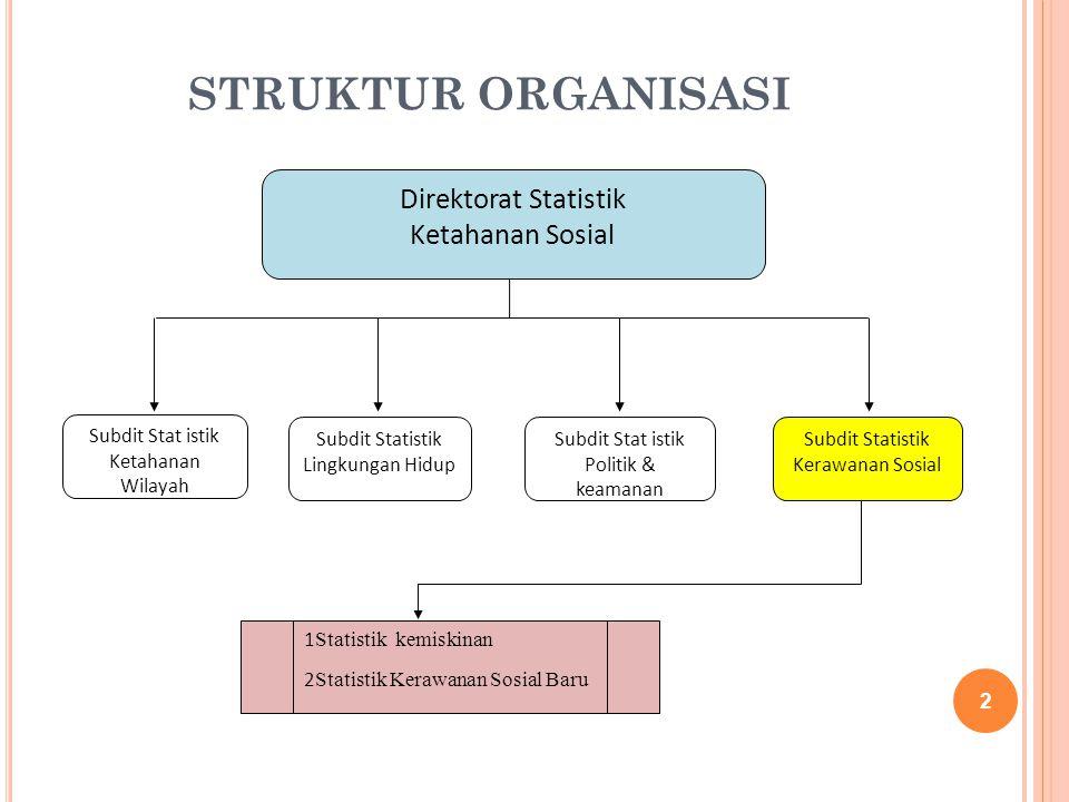 STRUKTUR ORGANISASI 2 Direktorat Statistik Ketahanan Sosial Subdit Stat istik Ketahanan Wilayah Subdit Statistik Lingkungan Hidup Subdit Stat istik Po
