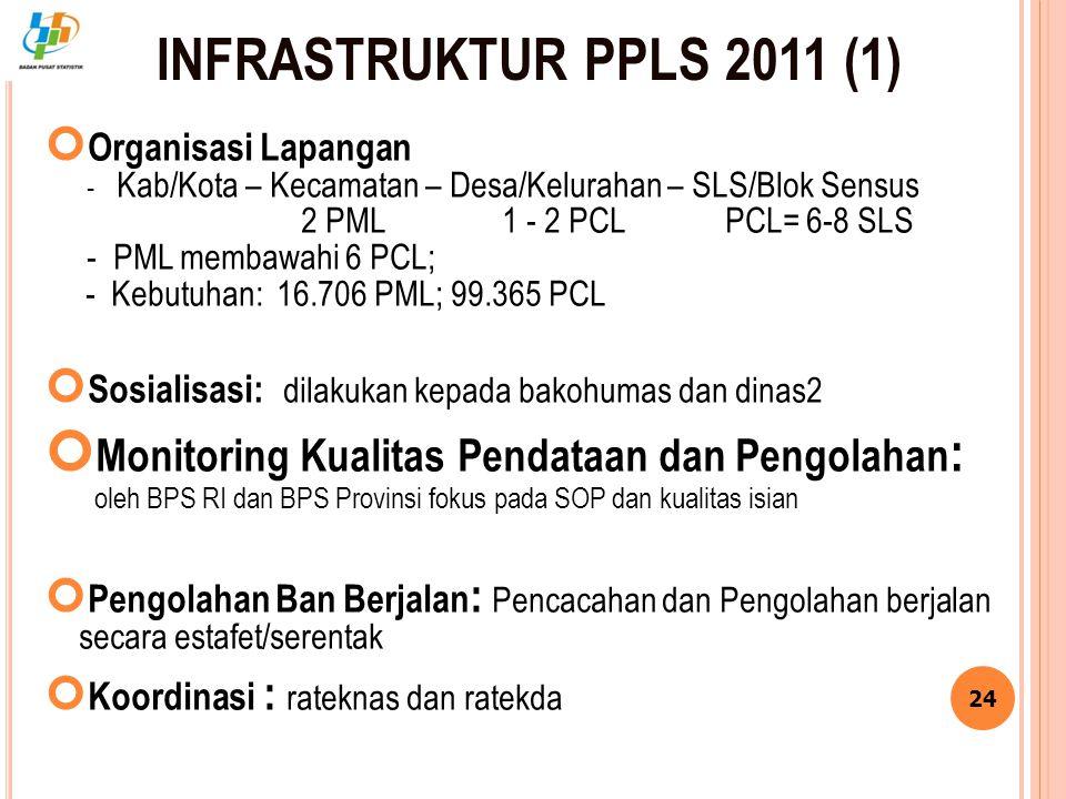INFRASTRUKTUR PPLS 2011 (1) Organisasi Lapangan - Kab/Kota – Kecamatan – Desa/Kelurahan – SLS/Blok Sensus 2 PML1 - 2 PCL PCL= 6-8 SLS - PML membawahi