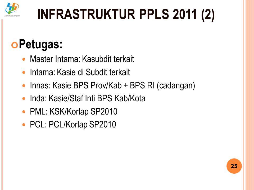 INFRASTRUKTUR PPLS 2011 (2) Petugas: Master Intama: Kasubdit terkait Intama: Kasie di Subdit terkait Innas: Kasie BPS Prov/Kab + BPS RI (cadangan) Ind